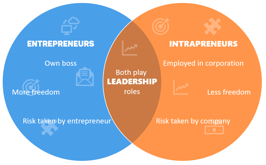Venn Diagram of Intrapreneurs vs Entrepreneurs