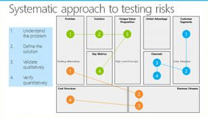 Systematic approach to testing risks