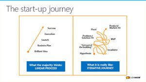 The Startup Journey