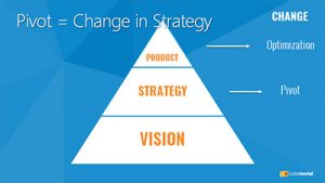 Pivot - A Change in Strategy