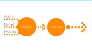 The Journey from Vision, Market, Problem to Solution and Product