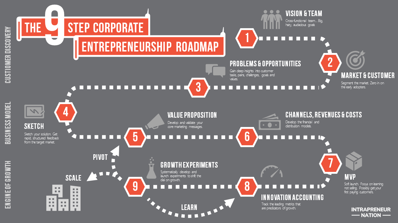 Corporate Entrepreneurship Roadmap